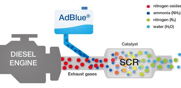 Resultado de imagen de adblue